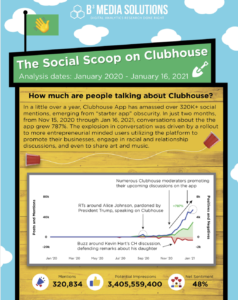 clubhouse app analysis infographic